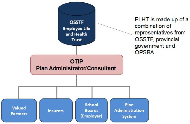 OSSTF ELHT Governance Structure