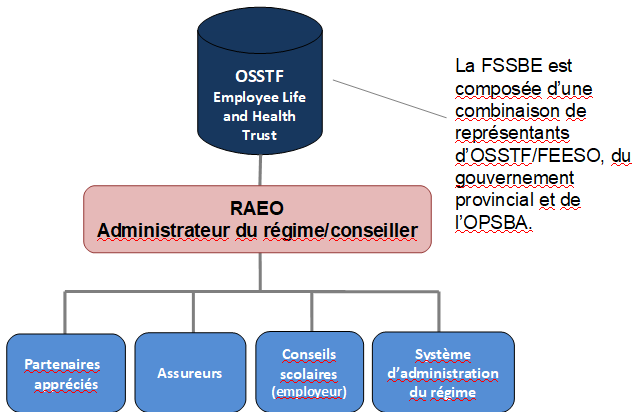 Structure de gouvernance de la FSSBE d'OSSTF/FEESO